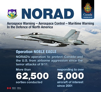North American Aerospace Defense Command (NORAD). Aerospace Warning, aerospace control and maritime warning in the defense of North America. Operation Noble Eagle: NORAD's operation to protect Canada and the U.S. from airborne aggression since the terror attacks of 9/11. More than 62,500 sorties conducted. Responding to over 5,000 aircraft of interestest since 2001.